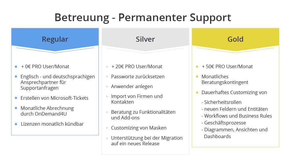 Support-Leistungspakete