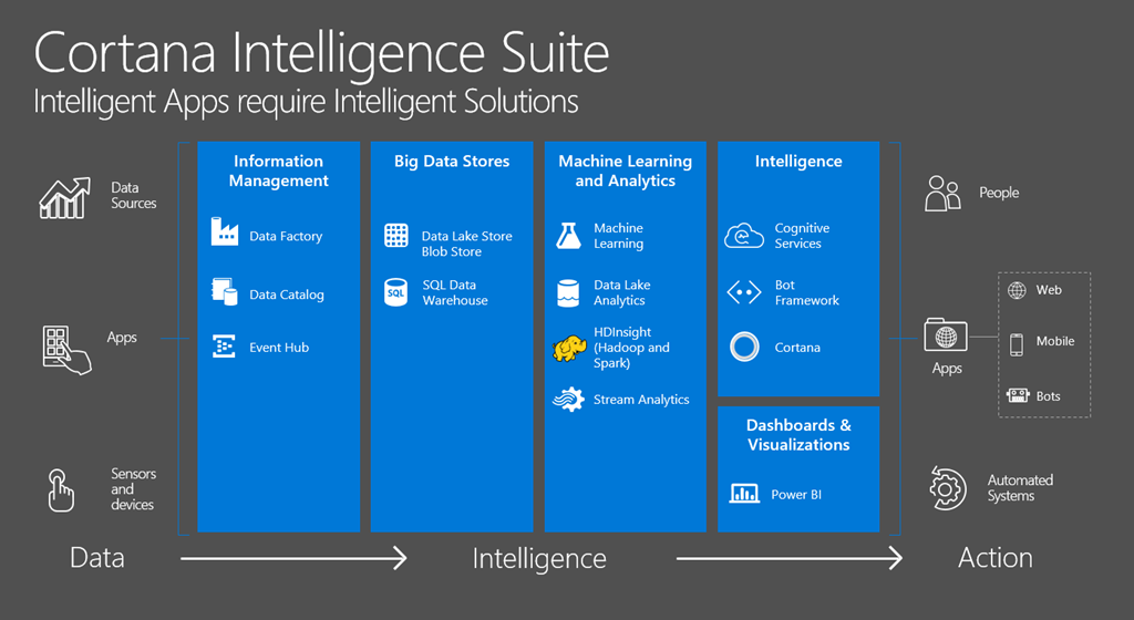 Cortana Intelligence Suite