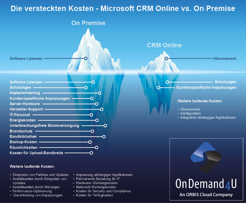Cloud vs. On Premise - die versteckten Kosten