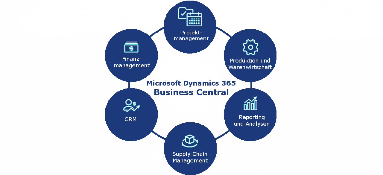 Dynamics 365 Business Central Funktionen