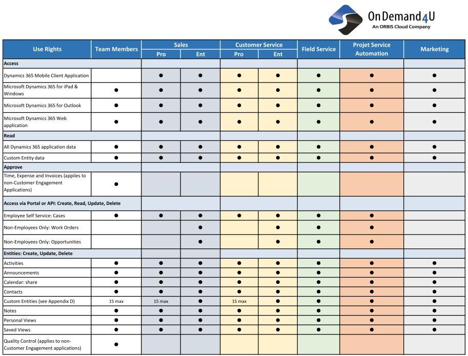 Dynamics 365 Lizenzmodell